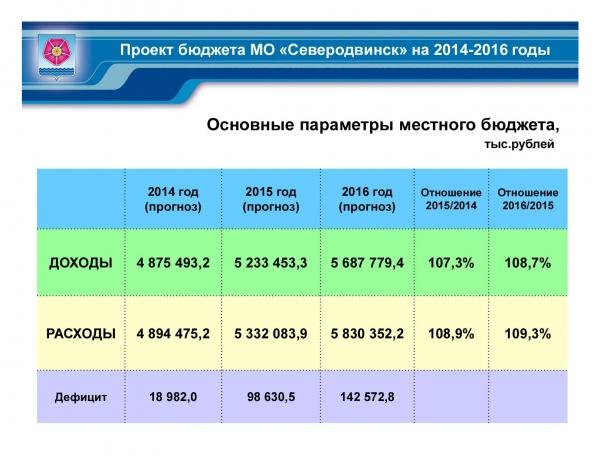 Бюджет-2014 принят в первом чтении